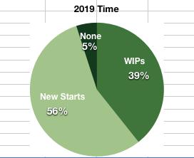 Pie Chart 6-29-19